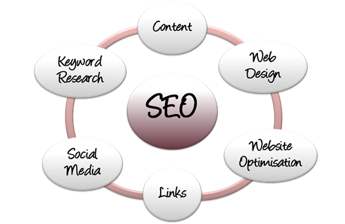 Web to Success SEO for Beginners: What is Search Engine Optimisation?